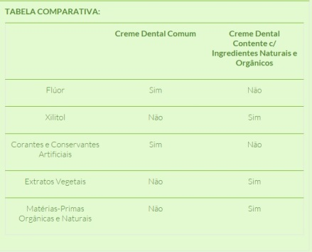 Tabela comparativa creme dental orgânico